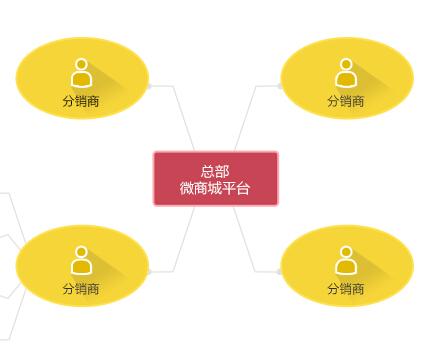 微信分销系统建立的重要性有哪些