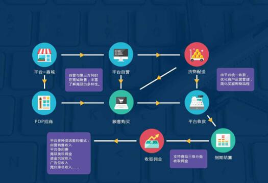 多用户商城系统的运营方法是什么
