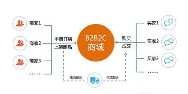 B2B2C商城系统是规范化管理的优质平台